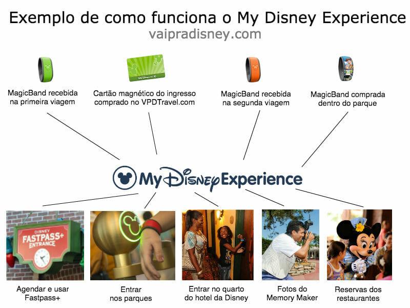 Funcionamento do My Disney Experience para quem visita os parques de Orlando