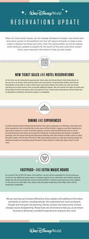 Foto do anúncio da reabertura da Disney explicando o funcionamento de ingressos, reservas de hotéis e restaurantes, e falando sobre os benefícios suspensos